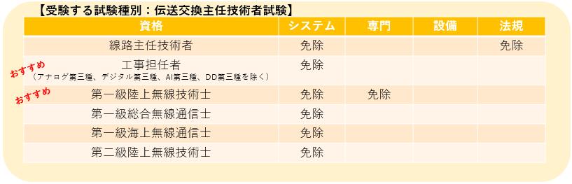 伝送交換主任技術者試験の科目免除一覧表