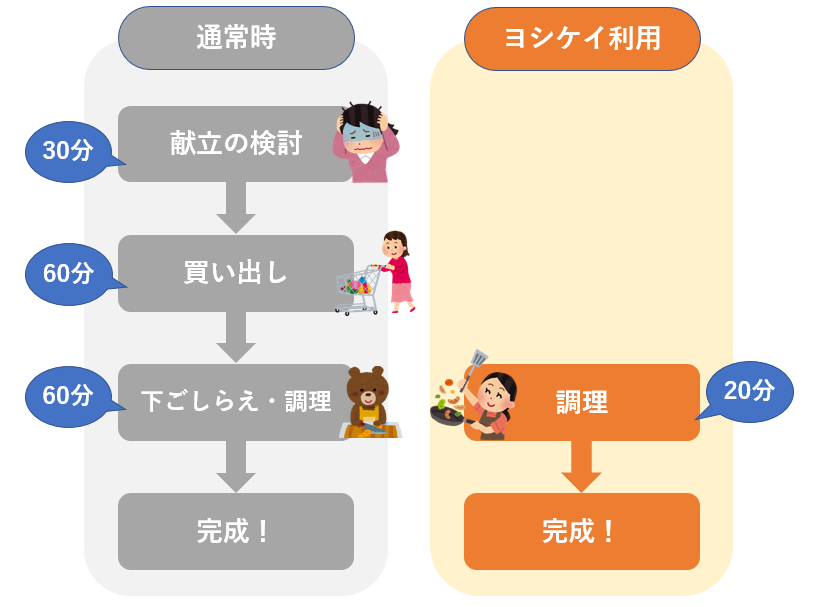 ヨシケイの利用前後でのライフスタイル変化